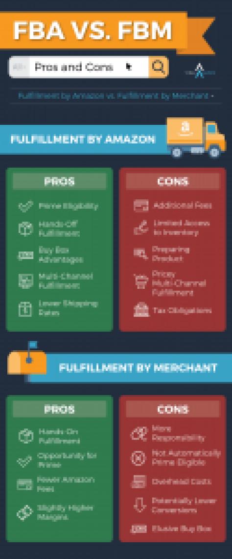 Amazon FBA vs FBM Infographic