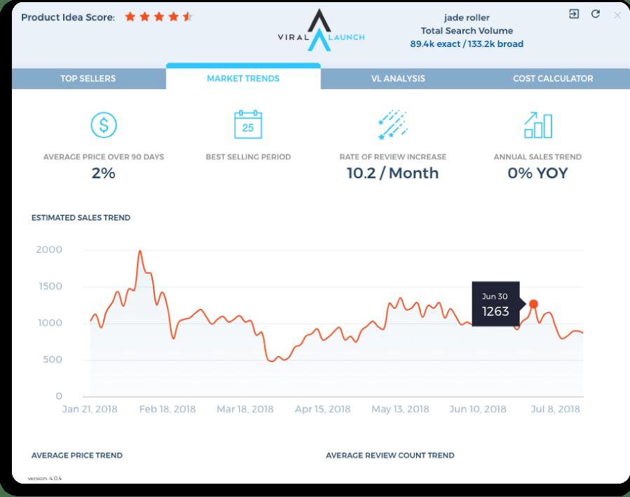 amazon sales data trends