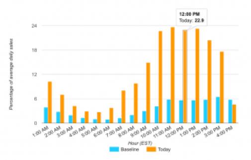 Amazon Prime Day Sales Graph