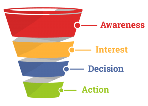 Sales Funnel offer