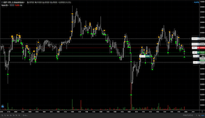 Overview of Support and Resistance Strategy 3