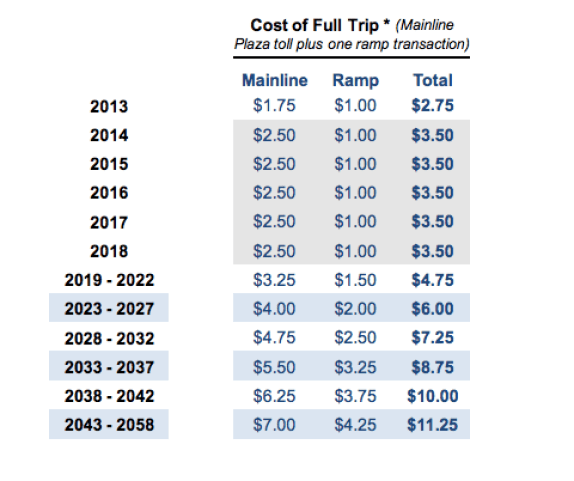 Dulles Toll Road rates