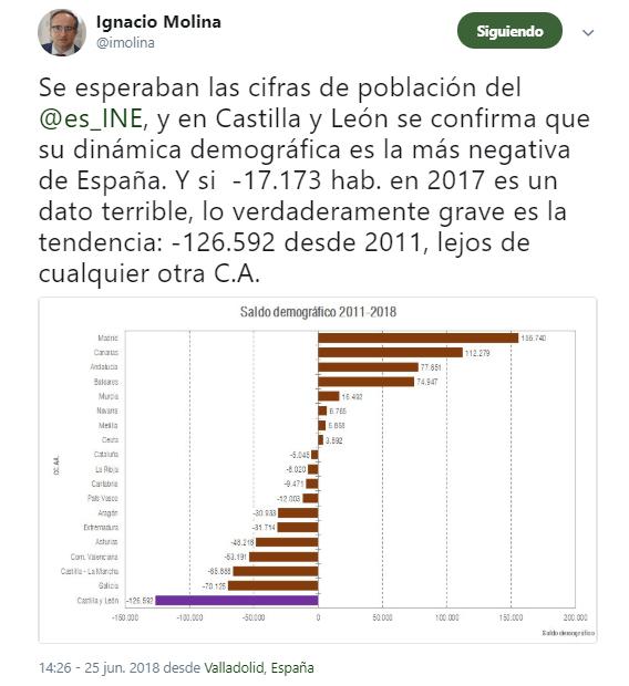Tweet Ignacio Molina