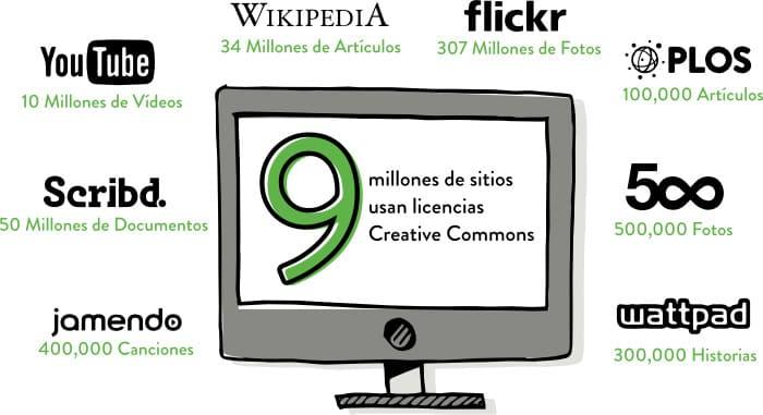 siti utilizzano creative commons wikipedia, flickr, youtube, scribd
