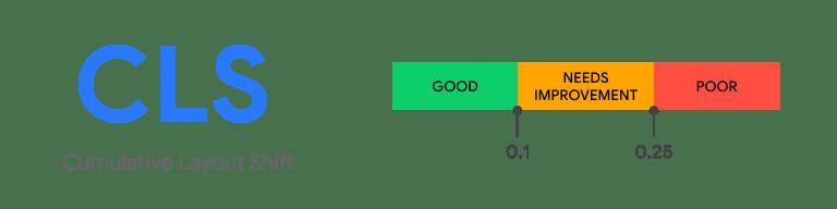 Cumlative-Layout-Shift-CLS-web-vitalis