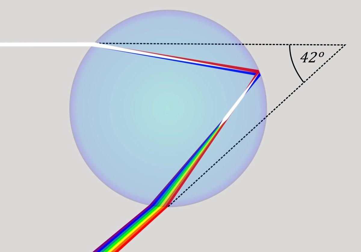 La quantità di luce che viene rifratta dipende dalla sua lunghezza d'onda, e quindi dal suo colore.