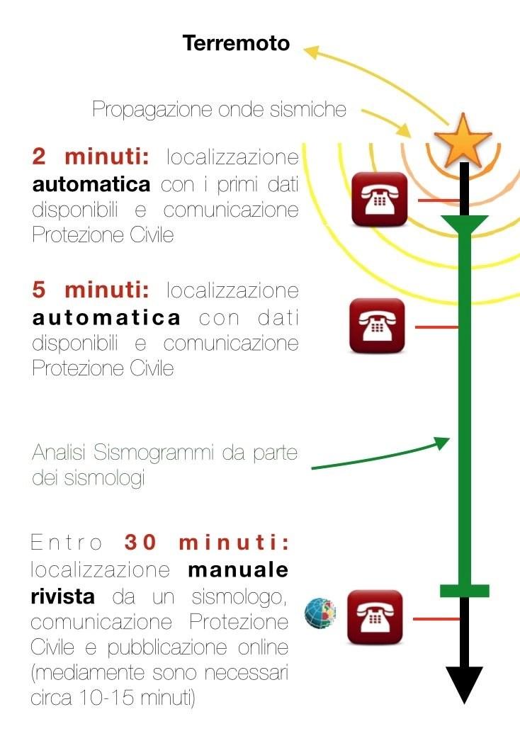 tempi_comunicazioni_magnitudo