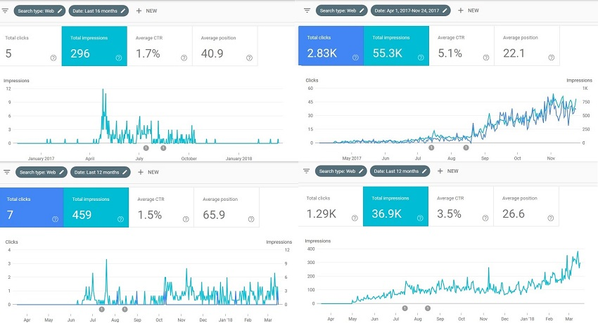Amazon niche site examples With Google Console Tracking