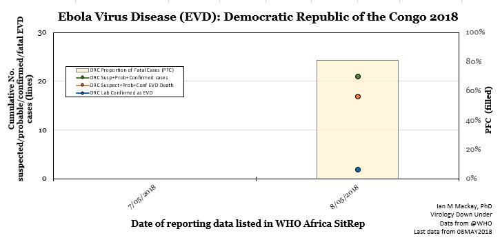 Ebola virus disease outbreak numbers at announcement.