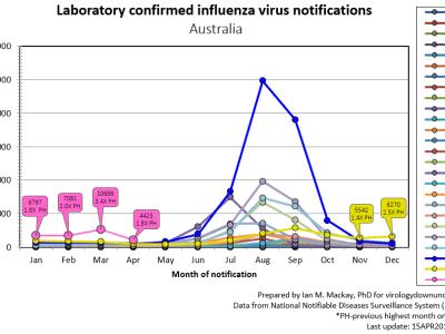 SNAPDATE: Flu in Australia to 15th April 2019