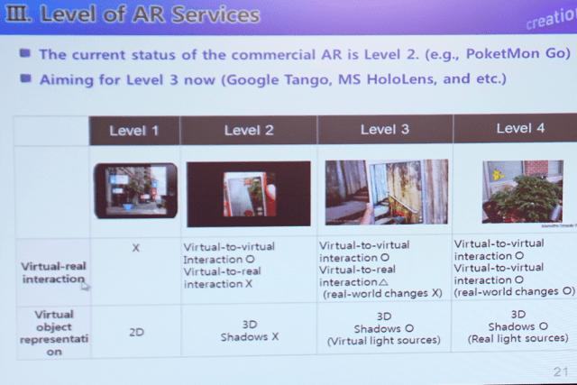 Три уровня дополненной реальности от Samsung