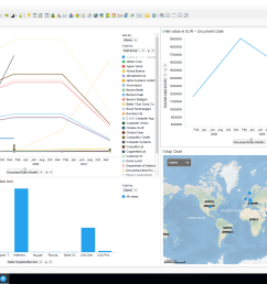 sales dashboards in spotfire on sap erp data [ 1920 x 1080 Pixel ]