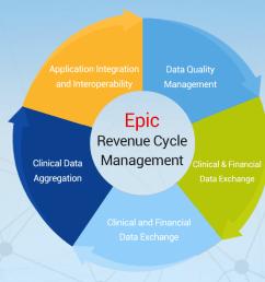 epic revenue cycle [ 1500 x 700 Pixel ]