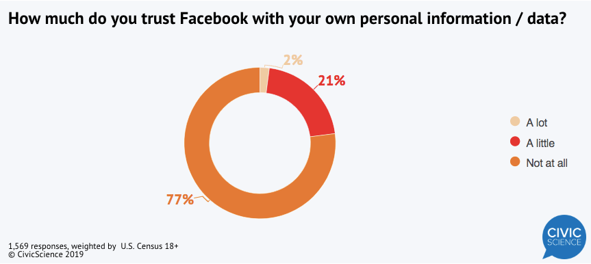 How Americans trust Facebook with their personal data