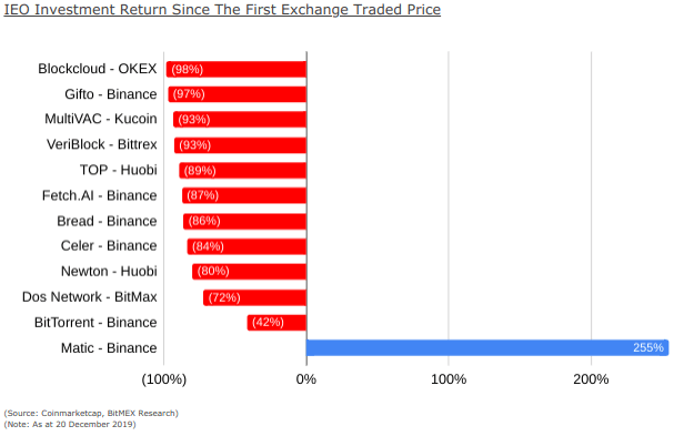 IEO investment returns since the first exchange-traded price