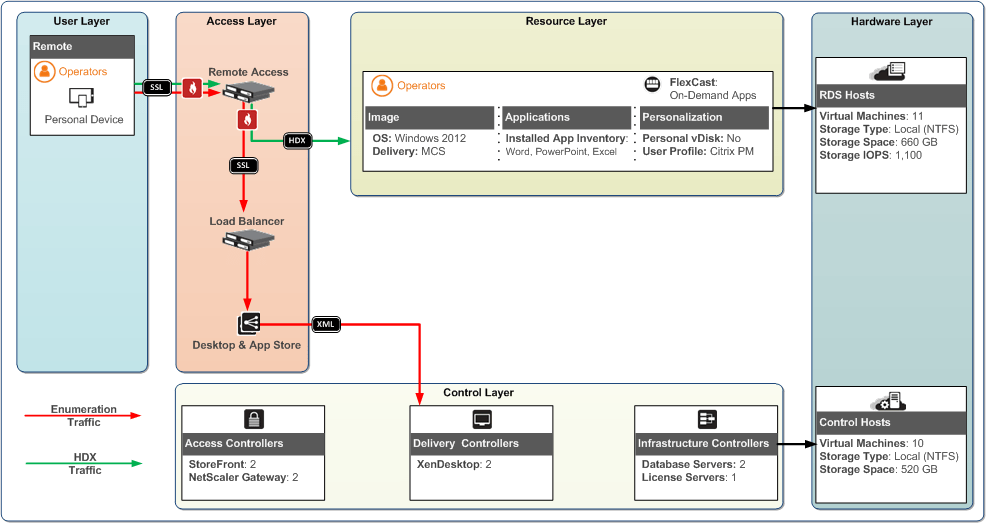 visio application diagram auto gauge 5 inch tach wiring xendesktop 7 | ask the architect