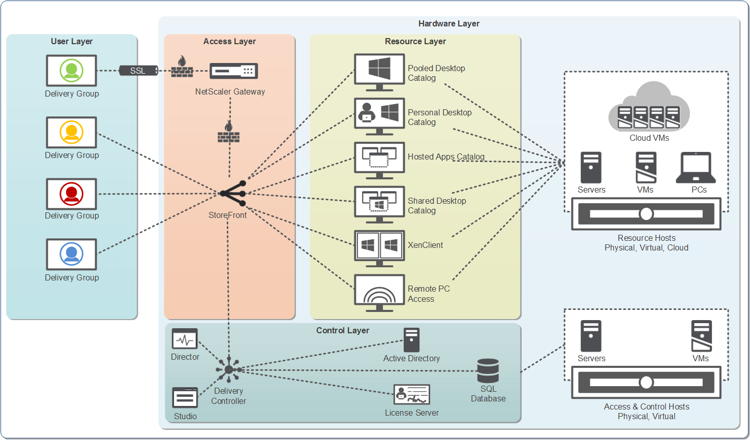 application server diagram 1997 f150 power window wiring the xenapp 7 5 and xendesktop blueprints are now