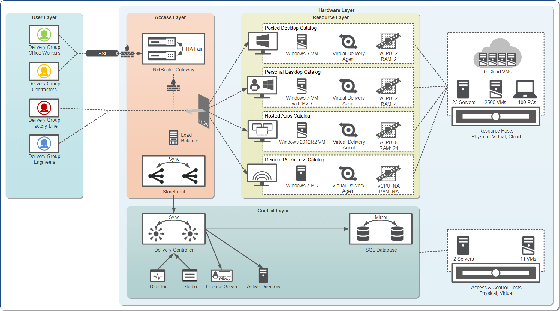 hight resolution of new xenapp 7 5 and xendesktop 7 5 visio stencils