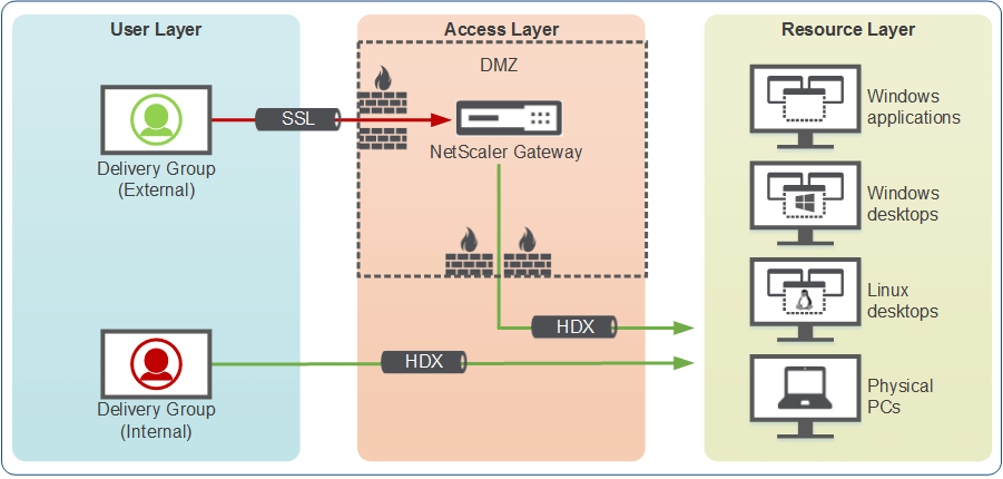dmz network diagram with 3 the human skeleton fill in blanks citrix xenapp 7.6 and xendesktop visio stencils! – ask architect