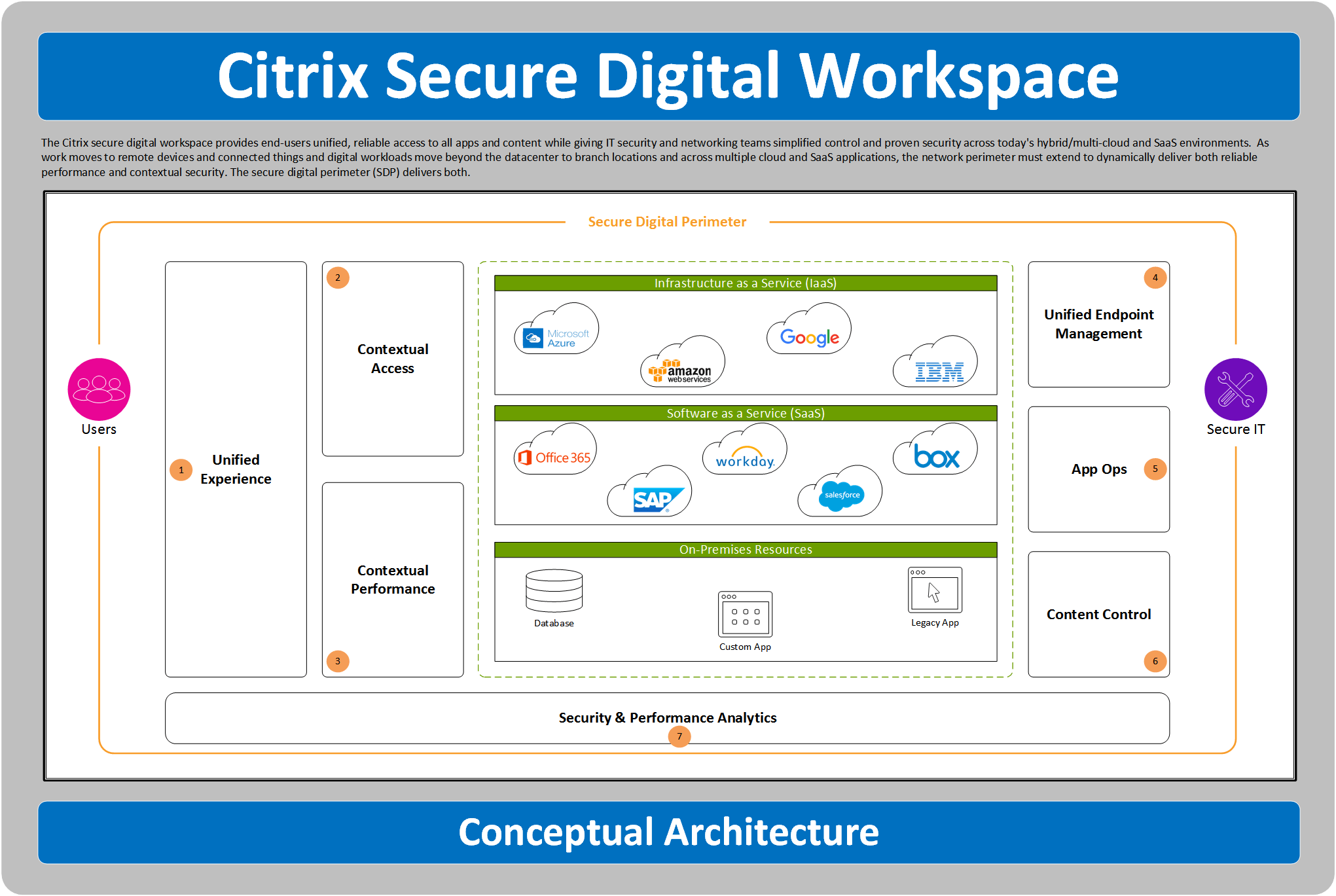 citrix architecture diagram invisible fence gps workspace poster  ask the architect