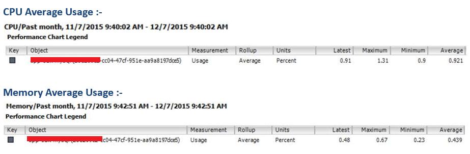 vCloud Director VM Utilization Metrics using PowerCLI