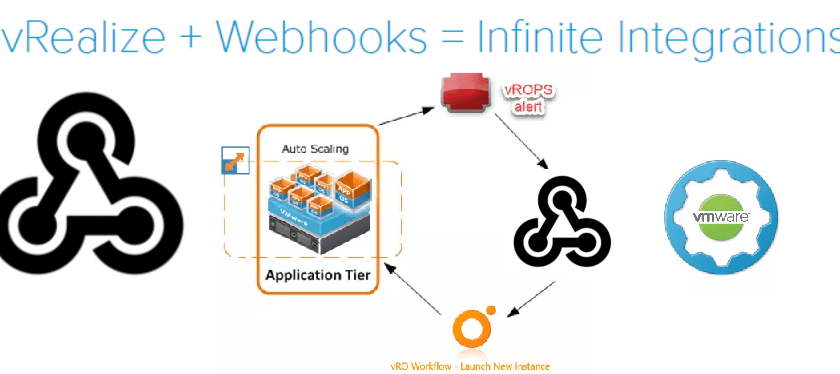 VMware WebHook Shim and AutoScale with vRO