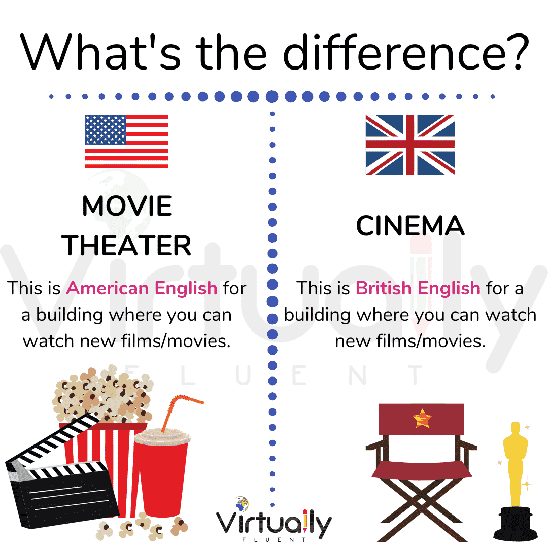 Movie Theatre v Cinema