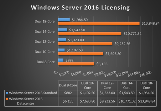 Microsoft takes a shot at VMware with Windows Server 2016