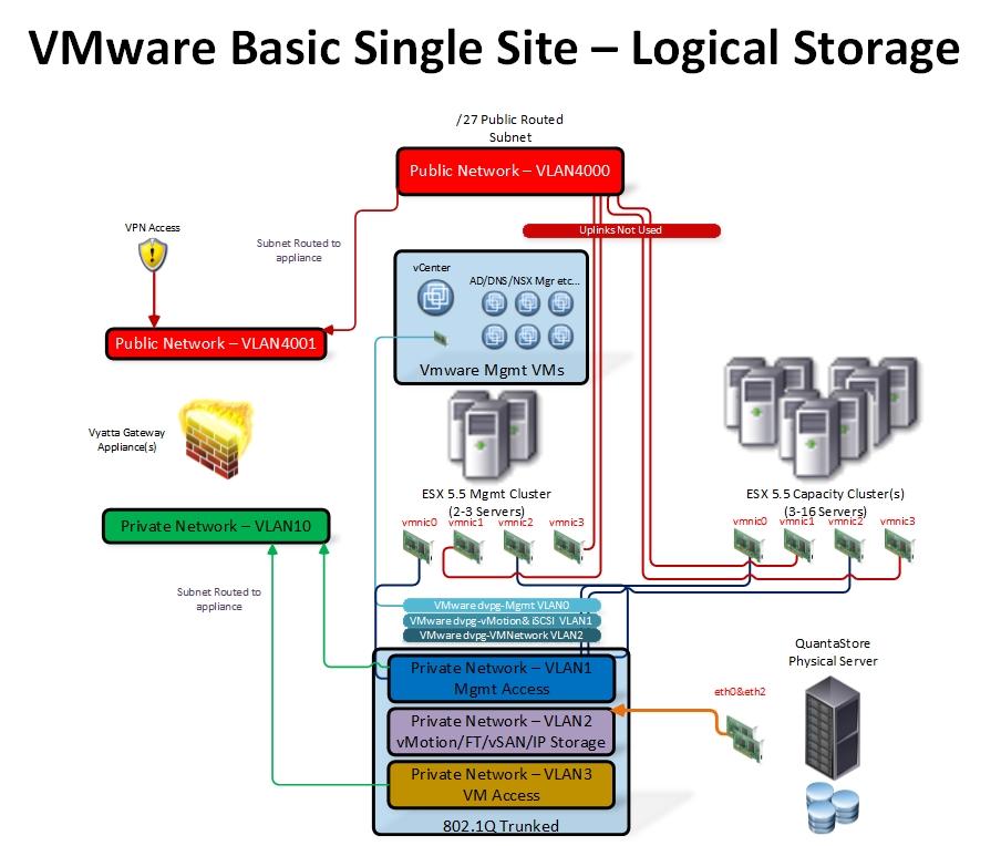 VMware Softlayer VirtualMerlin