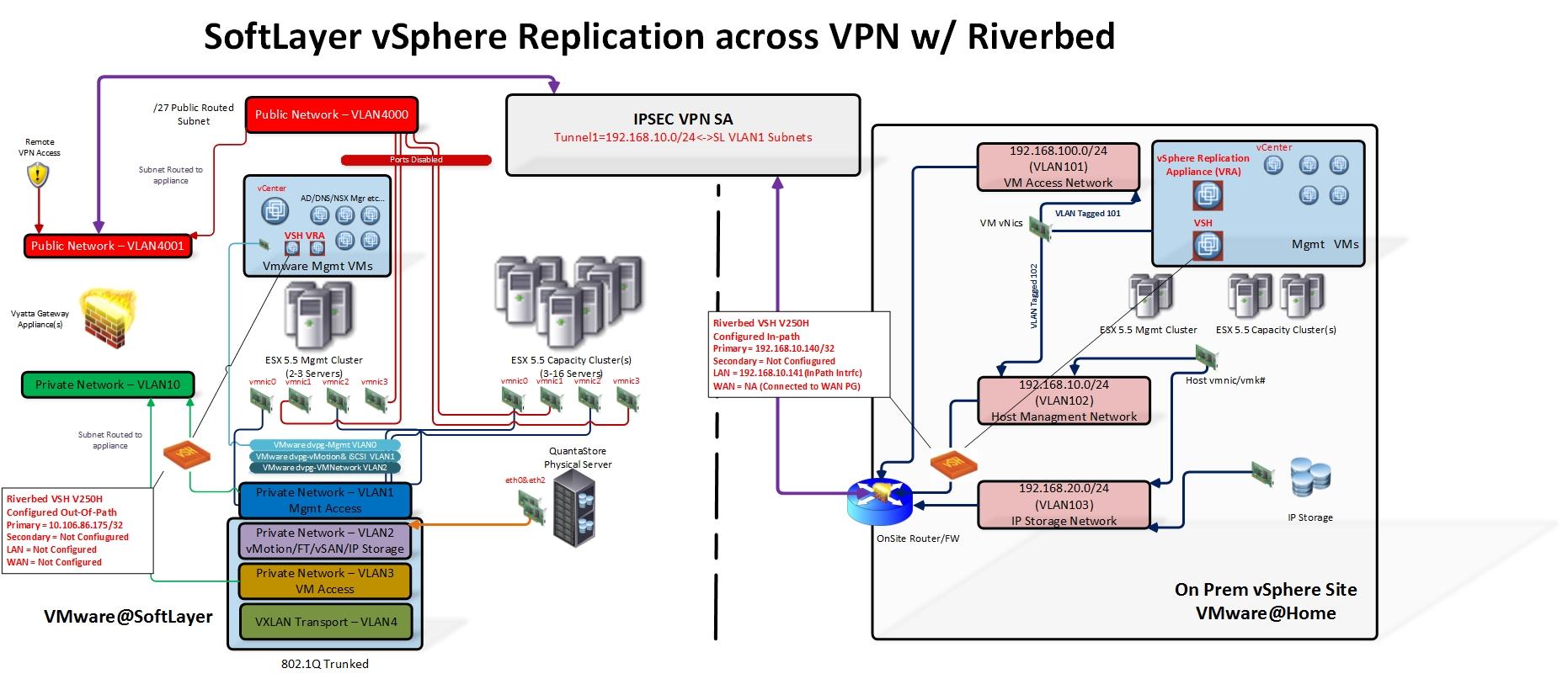 Riverbed WAN Optimization Of VSphere Replication At VMware