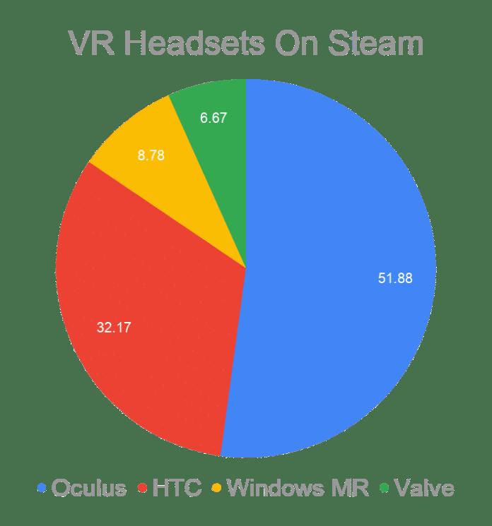 Steam Hardware Survey Pie Chart of OEM