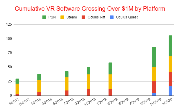 Cumulative VR Software Gross Revenues