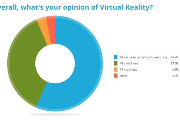 VR Industry Trends / Sketchfab