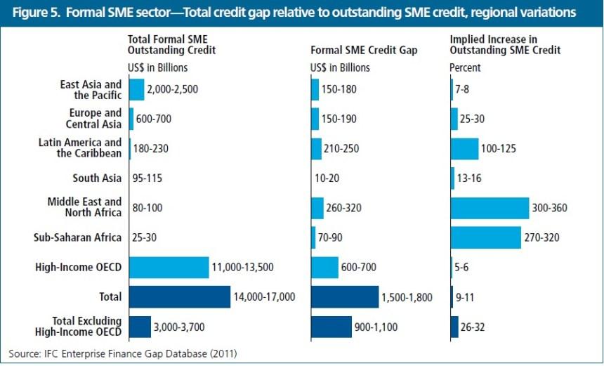 Credit Gap Formal SME