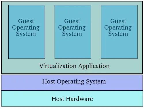 An Overview Of Virtualization Techniques  Virtuatopia