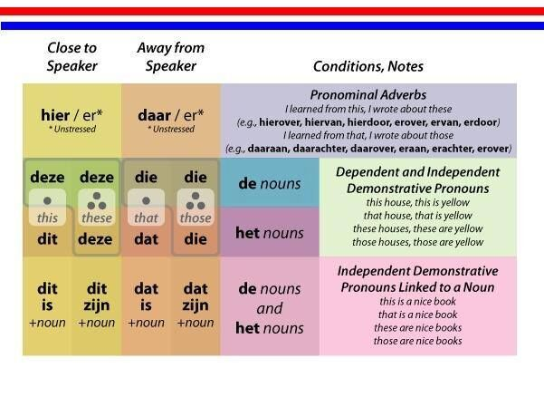 aanwijzende voornaamwoorden 8