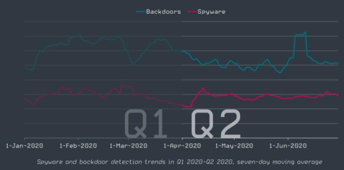 Statistics of spyware activity in 2020