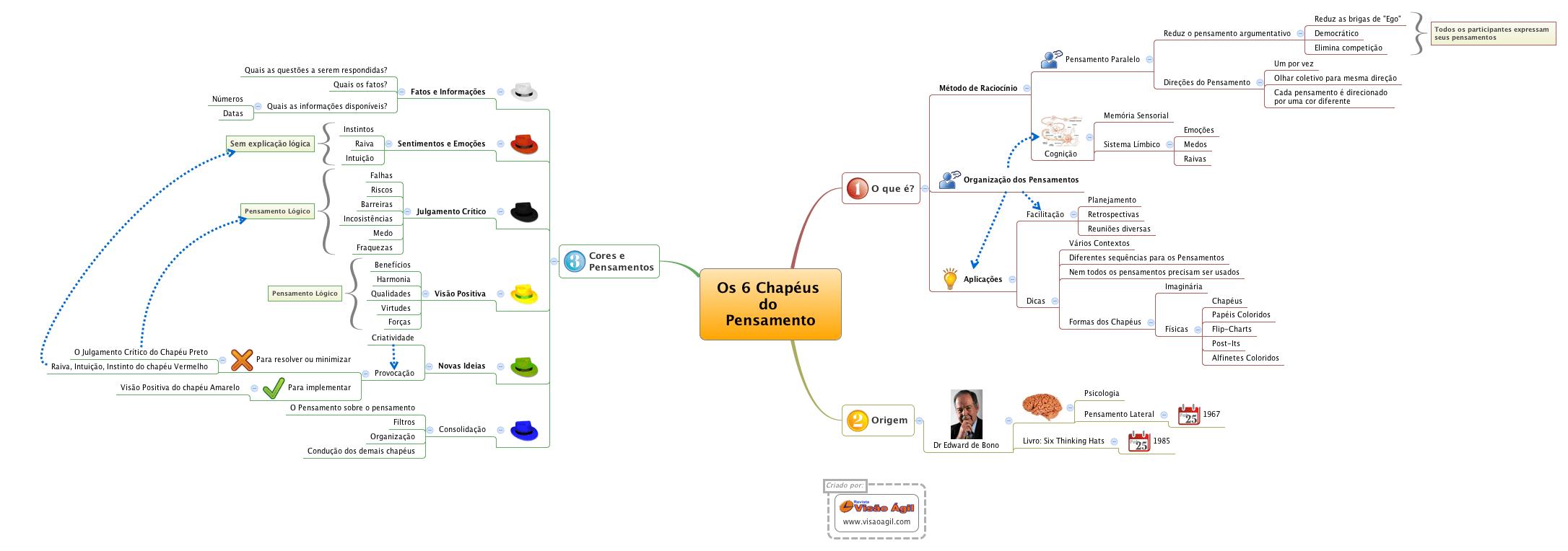 Mapa Mental sobre os 6 Chapéus do Pensamento