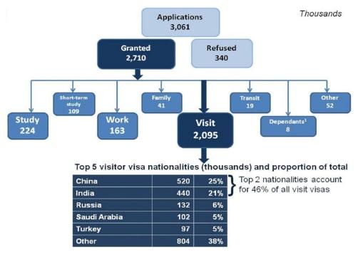 UK Visa Application Countries Mar 2018 Stats