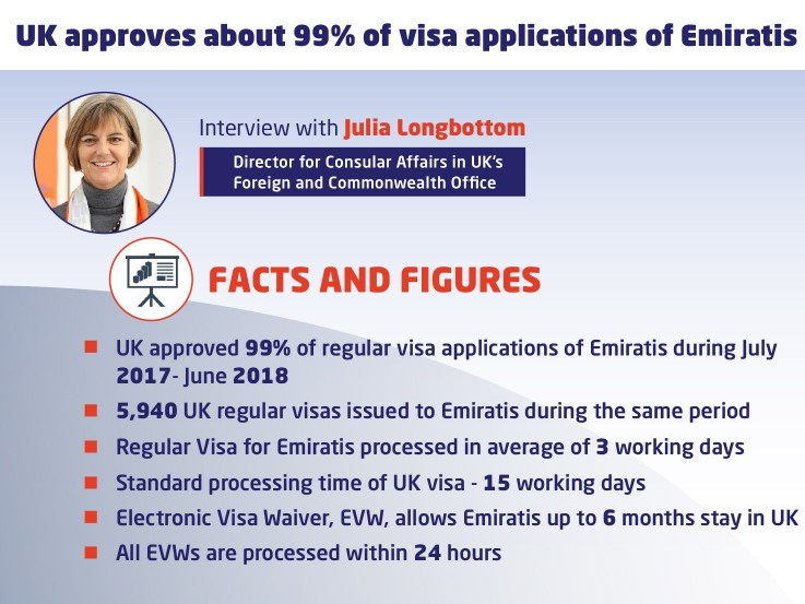 The Electronic Visa Waiver allows Emiratis travelling to the UK for tourism, business, study or medical treatment to a stay up to six months. They can travel without a visa simply by filling in an online form at least 48 hours before they travel.