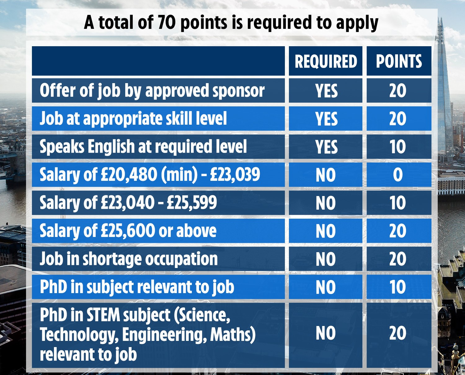 The new Points-Based Immigration System will award points for specific skills, professions, salaries or qualifications/attributes, and visas will be awarded to those who gain sufficient points.