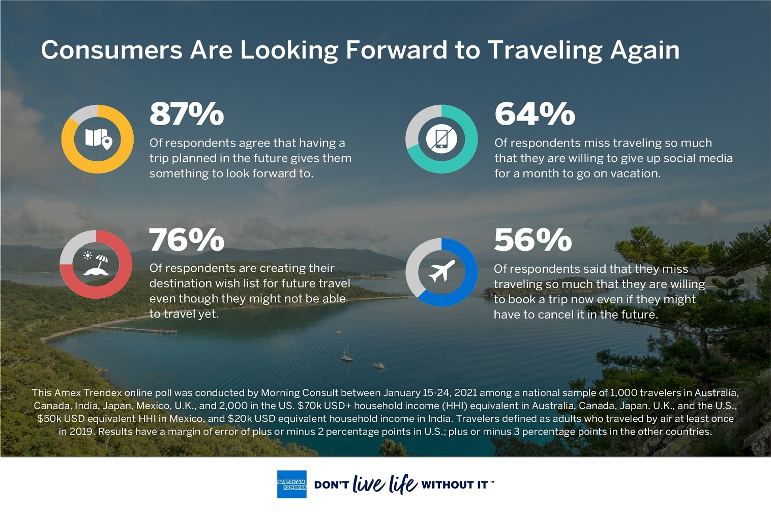Global consumer survey reveals key trends indicating pent-up demand for travel, a readiness to plan for future trips, and the rise of the digital nomad.