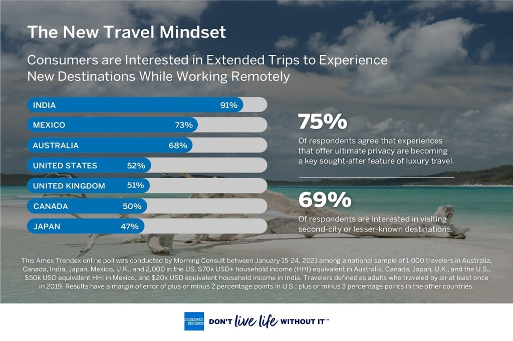 Culinary Tourism is Here to Stay: 62% of respondents say that eating is the top activity they are interested in doing while traveling, and American Express Travel booking data for January 2021 shows foodie centric cities as top destinations for U.S. and International Card Members.