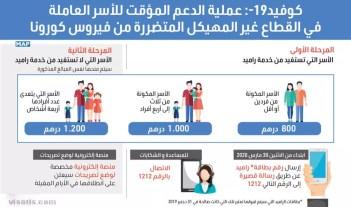 فيروس كورونا في المغرب
