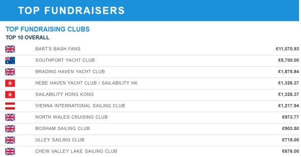 Top_fundraising_clubs_BB_2017