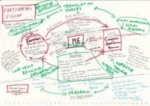 Cognitive Map: Participatory VisCom revisited