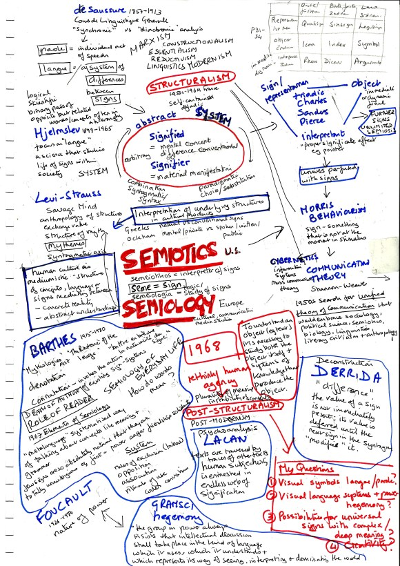 Concept Map: Semiotics and Semiology