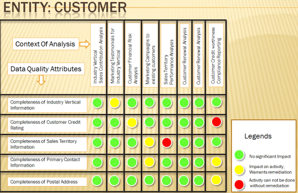 BI Business Intelligence Process People and Products