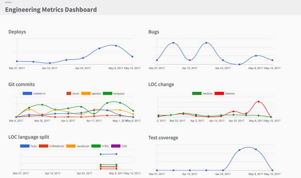 Engineering Metrics Dashboard