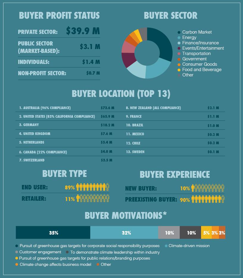 Buyers Box Infographic